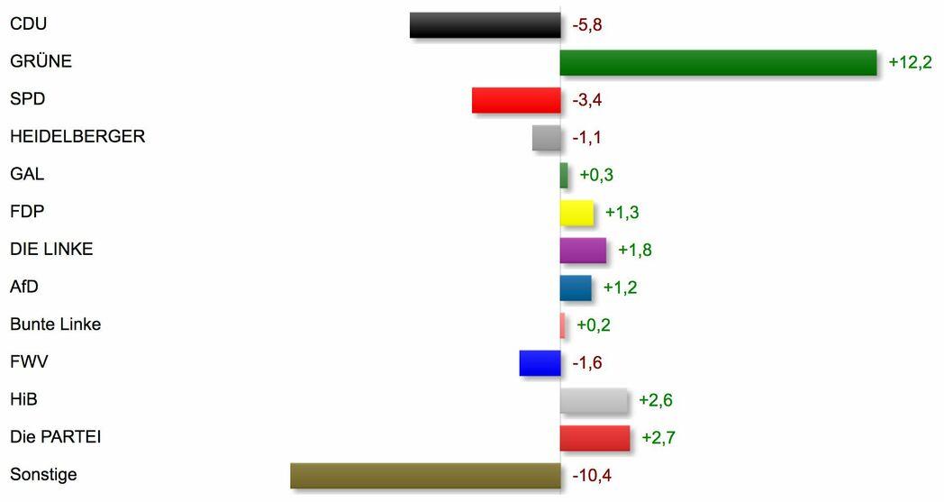 Kommunalwahl 2019: Gewinne und Verluste